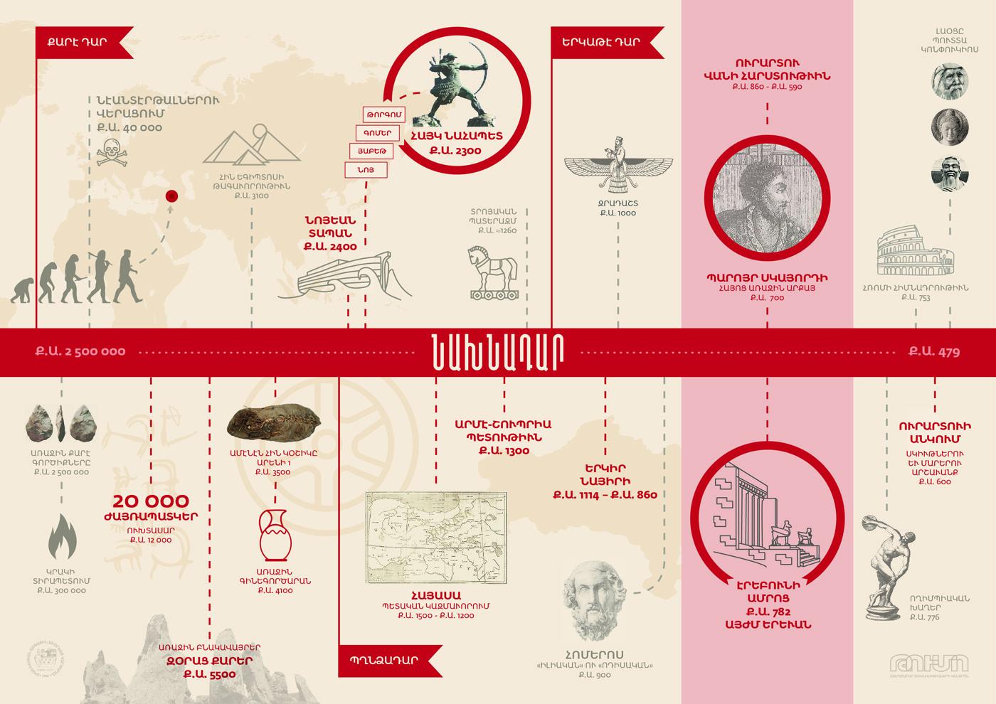 01. Timeline Pre History - Վիզուալացնելով հայոց պատմությունը Նվարդ Երկանյանի հետ
