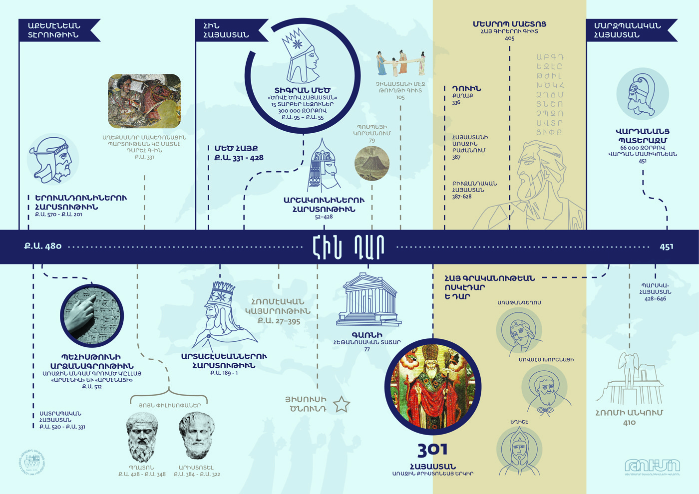 02. Timeline Antiquity - Visualizing Armenian History with Nvard Yerkanian