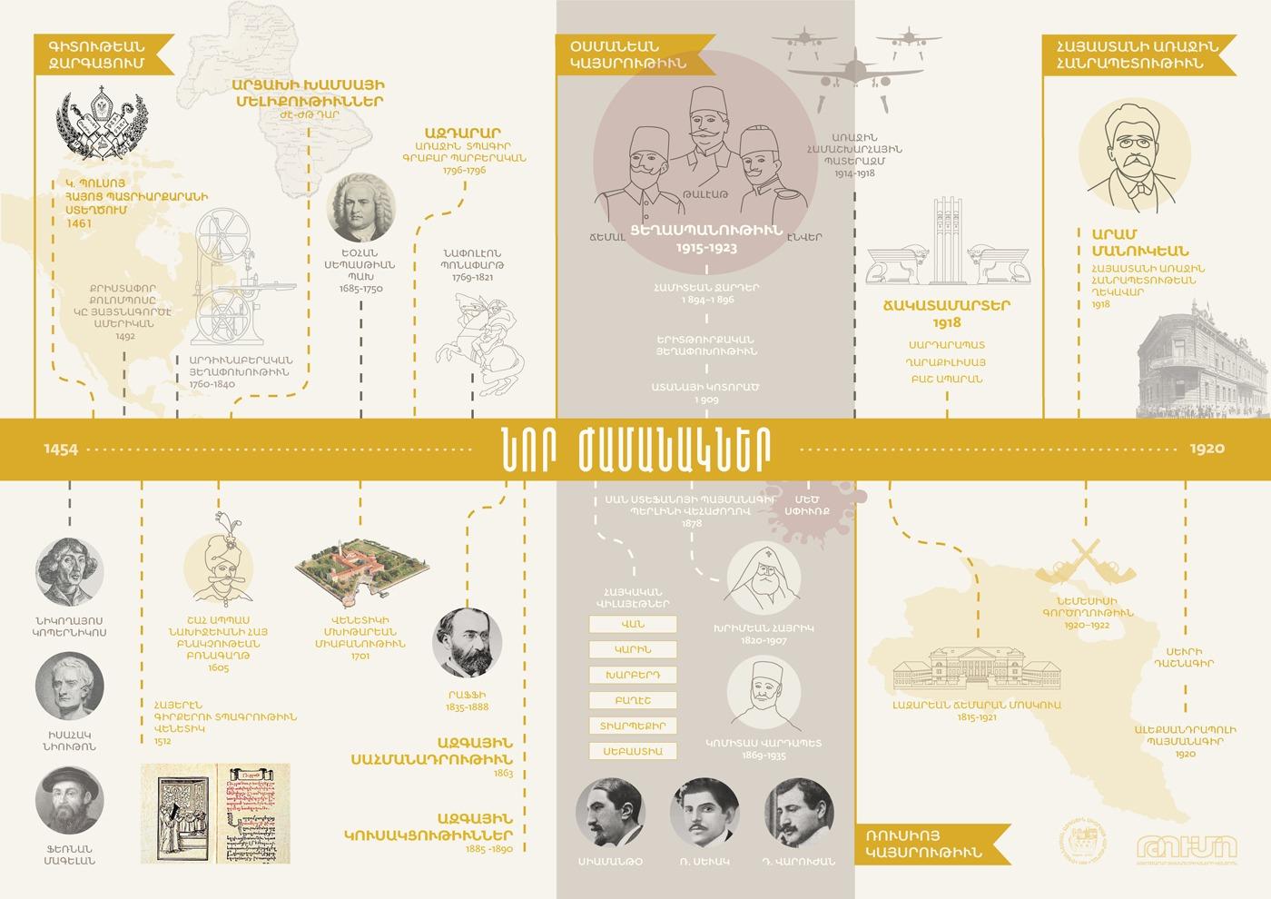 04. Timeline Modern Times - Visualizing Armenian History with Nvard Yerkanian